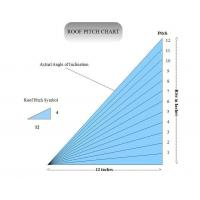 Quality Roof Pitch Factor wholesale